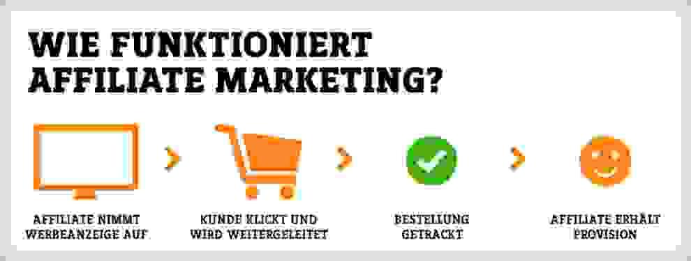 Grafische Darstellung über die Funktionsweise von Affiliate Marketing.