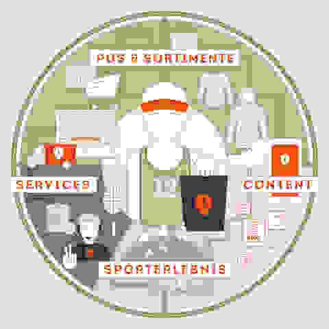 SportScheck Ökosystem