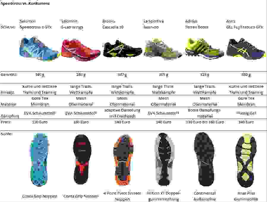 Eine tabellarische Aufstellung der Unterschiede von diversen Salomon Speedcross Modellen im Vergleich zu Konkurrenzmodellen.