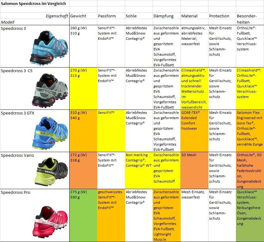 Salomon Speedcross – Alle Infos zum Super Schuh bei SportScheck