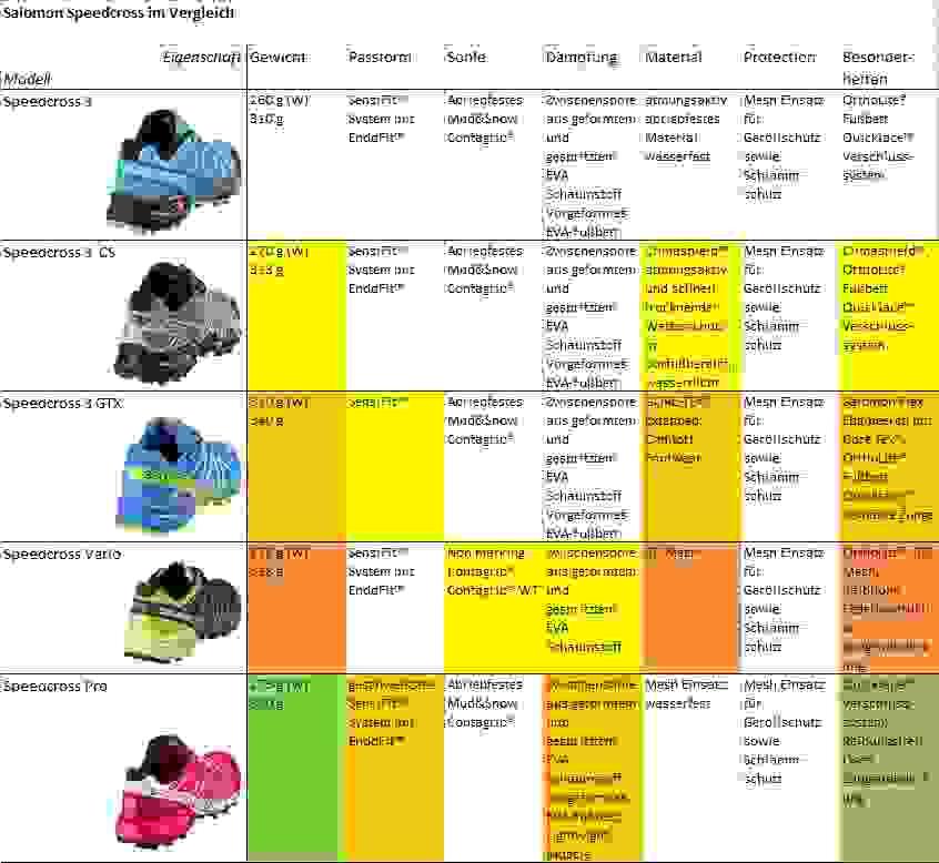 Eine tabellarische Aufstellung der Unterschiede von diversen Salomon Speedcross Modellen.