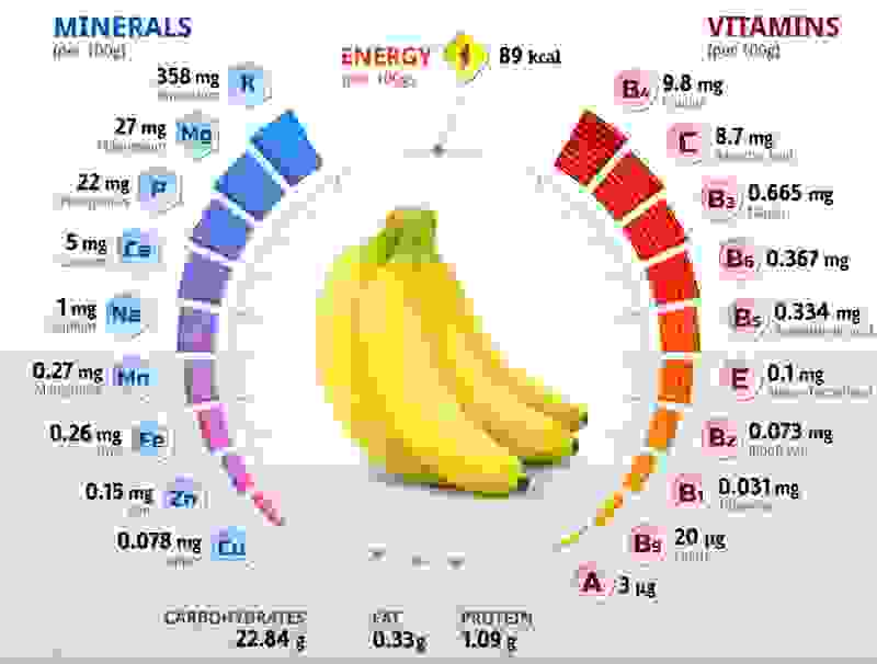 Illustration Nährwerte von Obst und Gemüse.