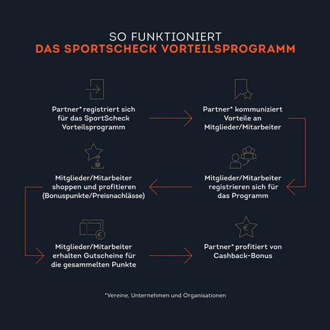 So funktioniert das SportScheck Vorteilsprogramm